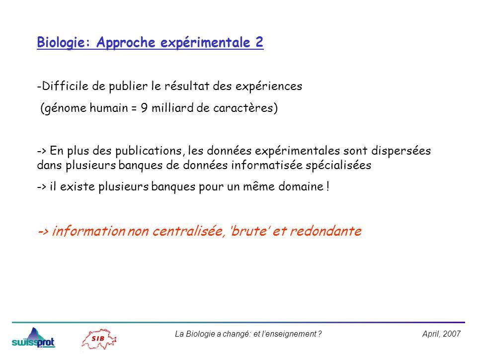 April, 2007La Biologie a changé: et lenseignement ? Biologie: Approche expérimentale 2 -Difficile de publier le résultat des expériences (génome humai