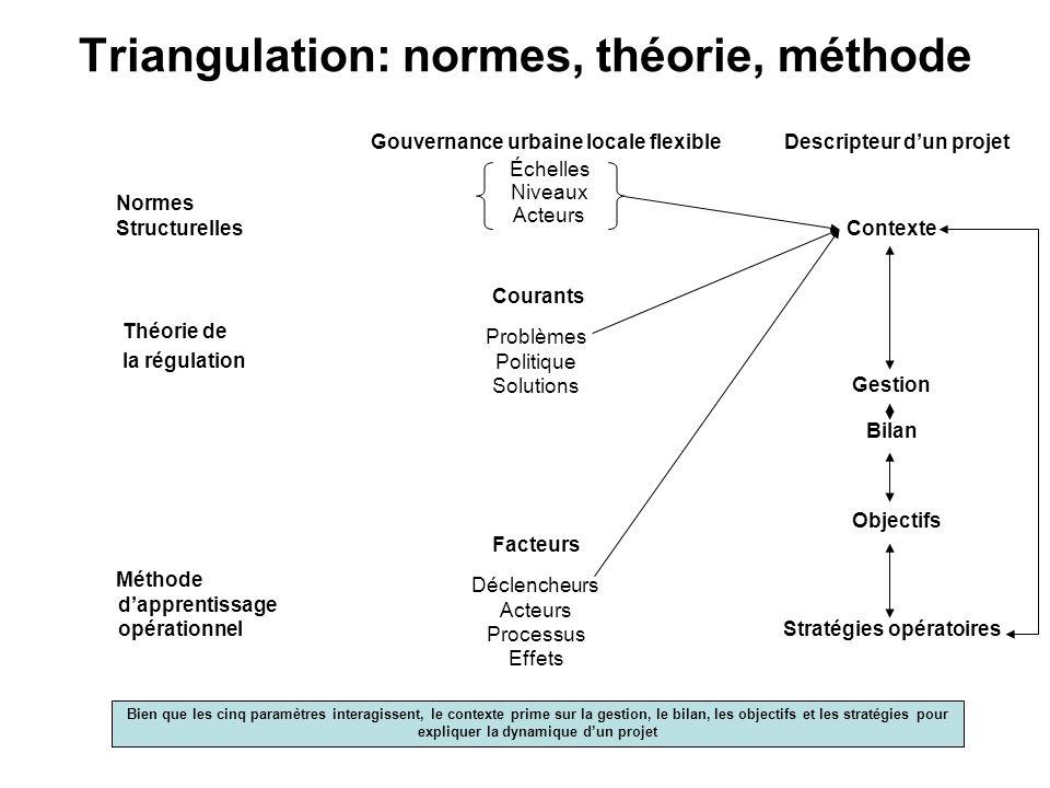 Triangulation: normes, théorie, méthode Gouvernance urbaine locale flexible Descripteur dun projet Normes StructurellesContexte Courants Théorie de la