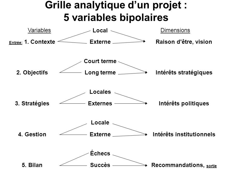 Grille analytique dun projet : 5 variables bipolaires VariablesLocal Dimensions Entrée: 1. ContexteExterneRaison d'être, vision Court terme 2. Objecti