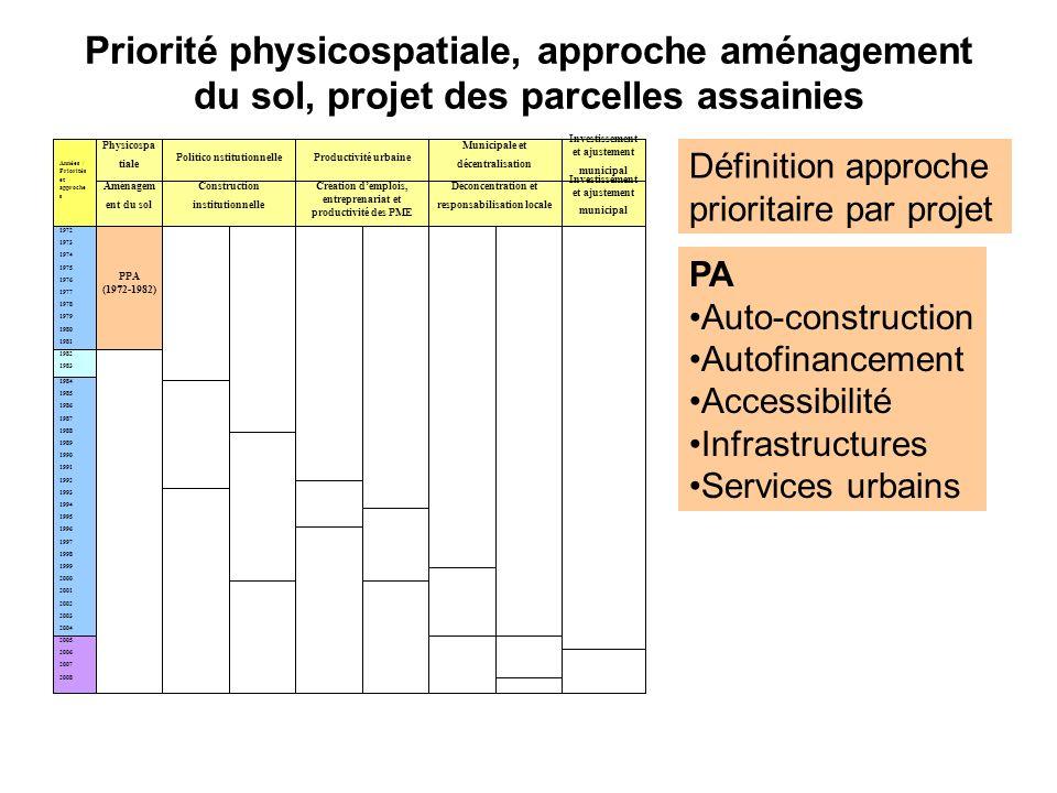 Priorité physicospatiale, approche aménagement du sol, projet des parcelles assainies 1972 1973 1974 1975 1976 1977 1978 1979 1980 1981 Années / Prior