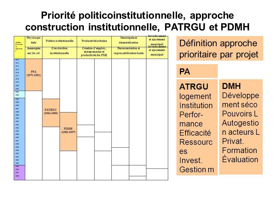 Priorité politicoinstitutionnelle, approche construction institutionnelle, PATRGU et PDMH 1972 1973 1974 1975 1976 1977 1978 1979 1980 1981 Années / P