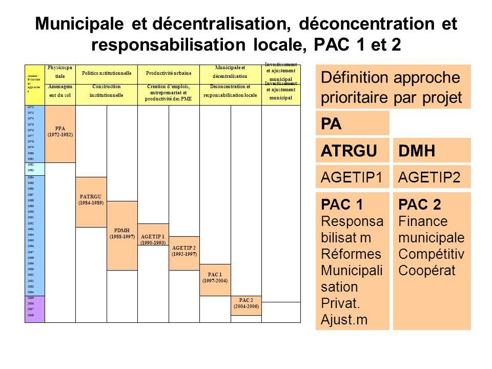 Municipale et décentralisation, déconcentration et responsabilisation locale, PAC 1 et 2 1972 1973 1974 1975 1976 1977 1978 1979 1980 1981 Années / Pr