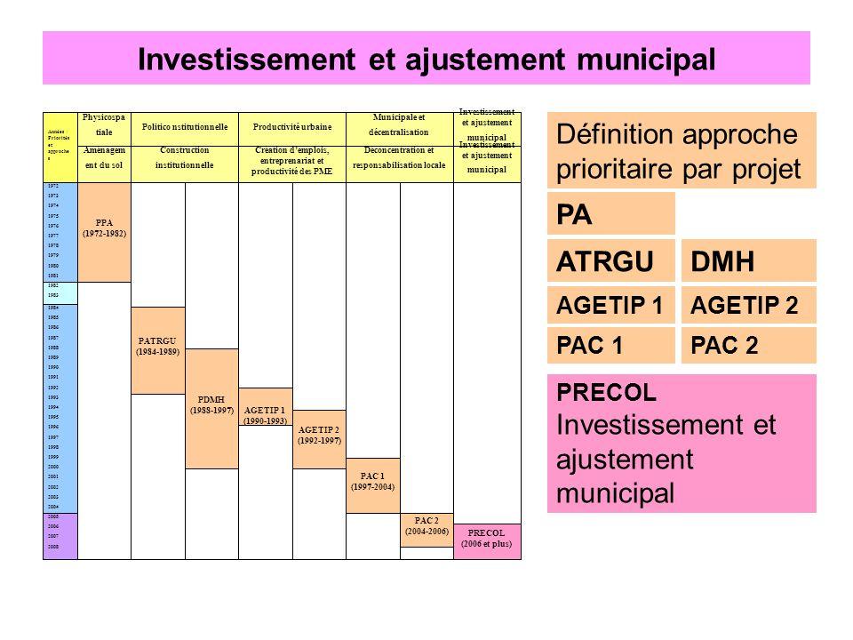 Investissement et ajustement municipal 1972 1973 1974 1975 1976 1977 1978 1979 1980 1981 Années / Priorités et approche s Physicospa tiale Politico ns