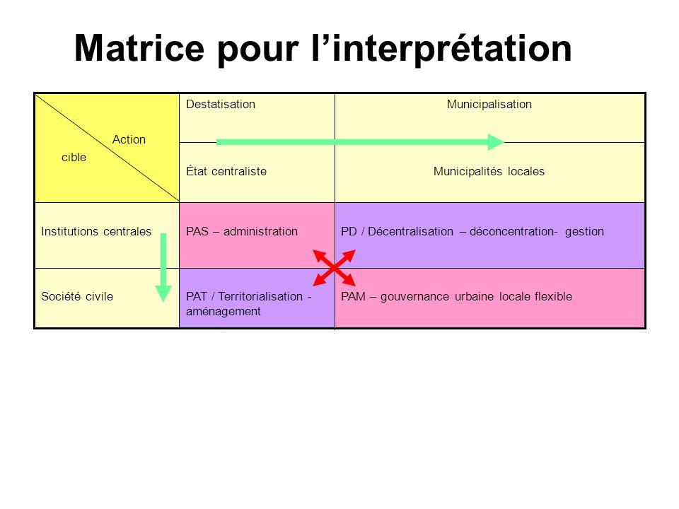 Matrice pour linterprétation PAM – gouvernance urbaine locale flexiblePAT / Territorialisation - aménagement Société civile PD / Décentralisation – dé
