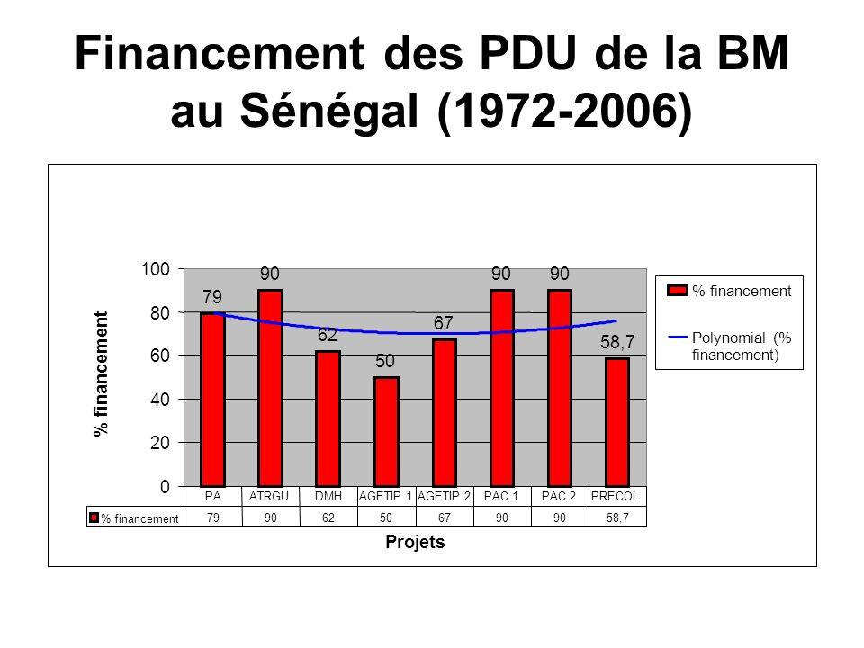 Financement des PDU de la BM au Sénégal (1972-2006) 79 90 62 50 67 90 58,7 0 20 40 60 80 100 Projets % financement Polynomial (% financement) % financ