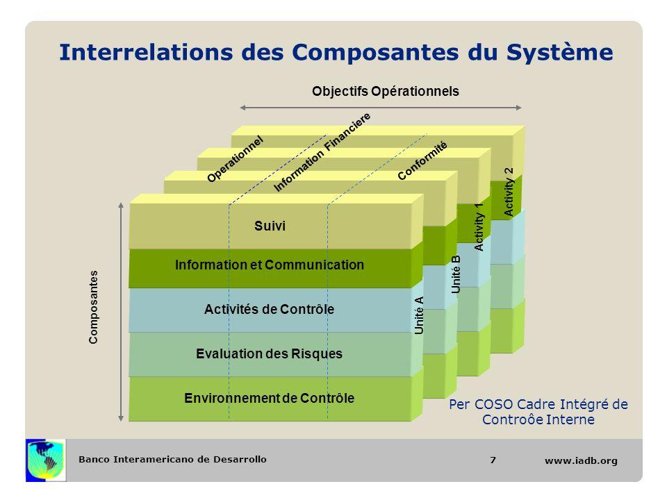 Banco Interamericano de Desarrollo www.iadb.org Interrelations des Composantes du Système 7 Environnement de ContrôleEvaluation des RisquesActivités d