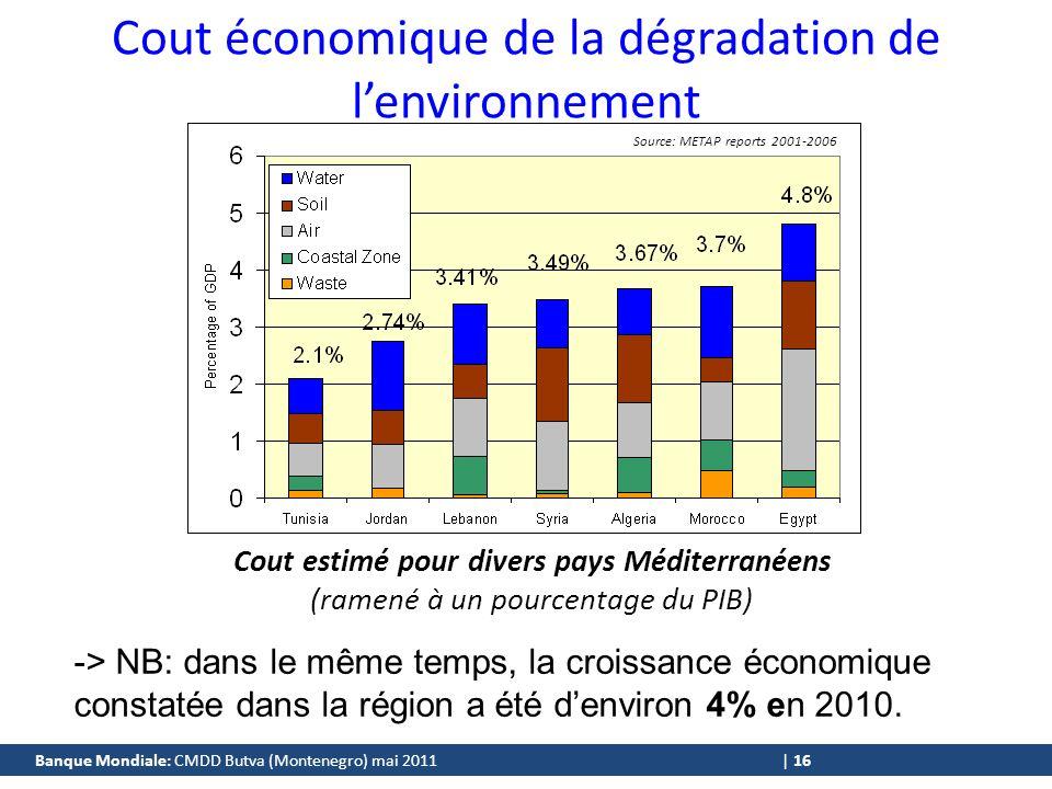 Banque Mondiale: CMDD Butva (Montenegro) mai 2011 | 16 Cout estimé pour divers pays Méditerranéens (ramené à un pourcentage du PIB) Source: METAP reports 2001-2006 Cout économique de la dégradation de lenvironnement -> NB: dans le même temps, la croissance économique constatée dans la région a été denviron 4% en 2010.