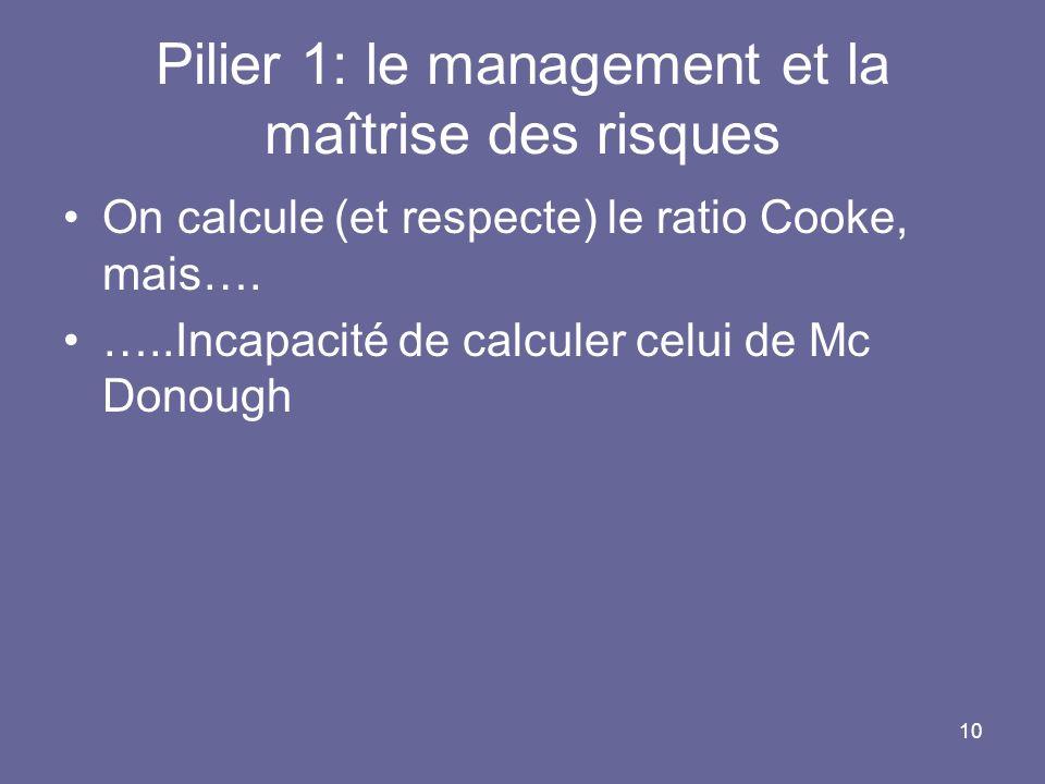 10 Pilier 1: le management et la maîtrise des risques On calcule (et respecte) le ratio Cooke, mais…. …..Incapacité de calculer celui de Mc Donough