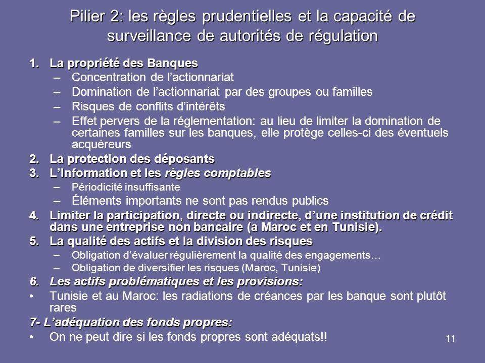 11 Pilier 2: les règles prudentielles et la capacité de surveillance de autorités de régulation 1.La propriété des Banques –Concentration de lactionna