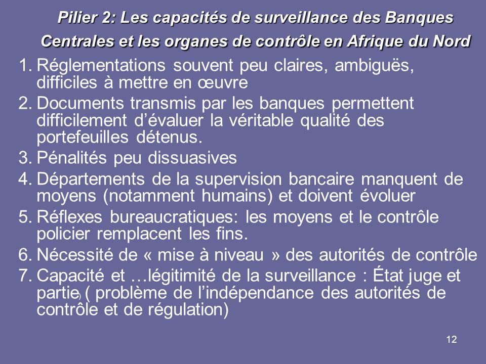12 Pilier 2: Les capacités de surveillance des Banques Centrales et les organes de contrôle en Afrique du Nord 1.Réglementations souvent peu claires,