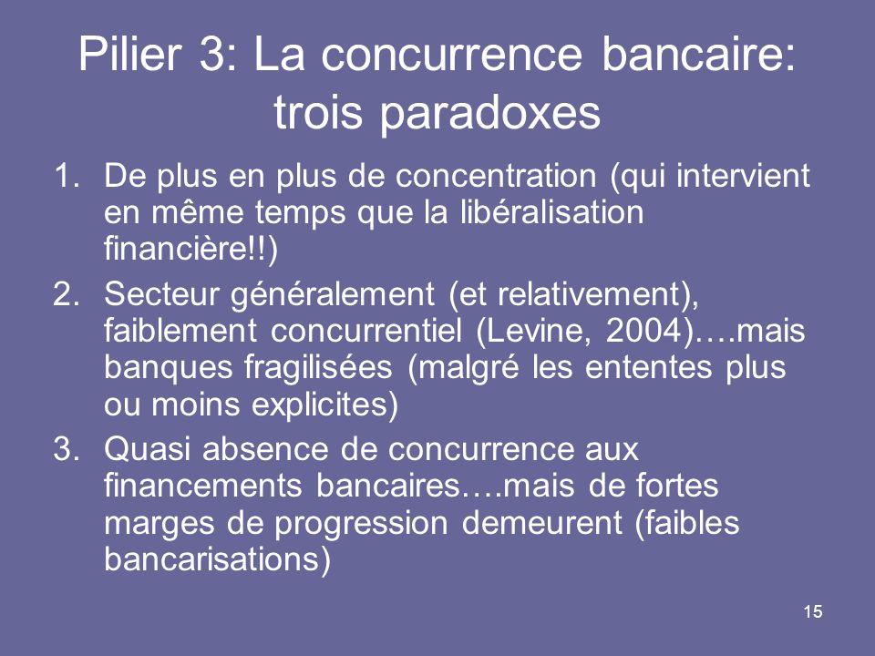 15 Pilier 3: La concurrence bancaire: trois paradoxes 1.De plus en plus de concentration (qui intervient en même temps que la libéralisation financièr