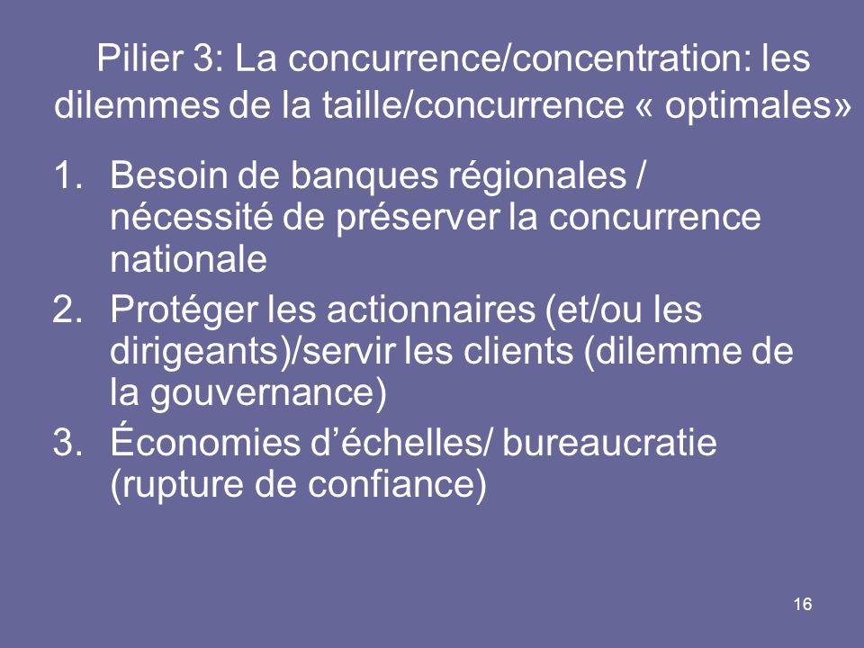 16 Pilier 3: La concurrence/concentration: les dilemmes de la taille/concurrence « optimales» 1.Besoin de banques régionales / nécessité de préserver