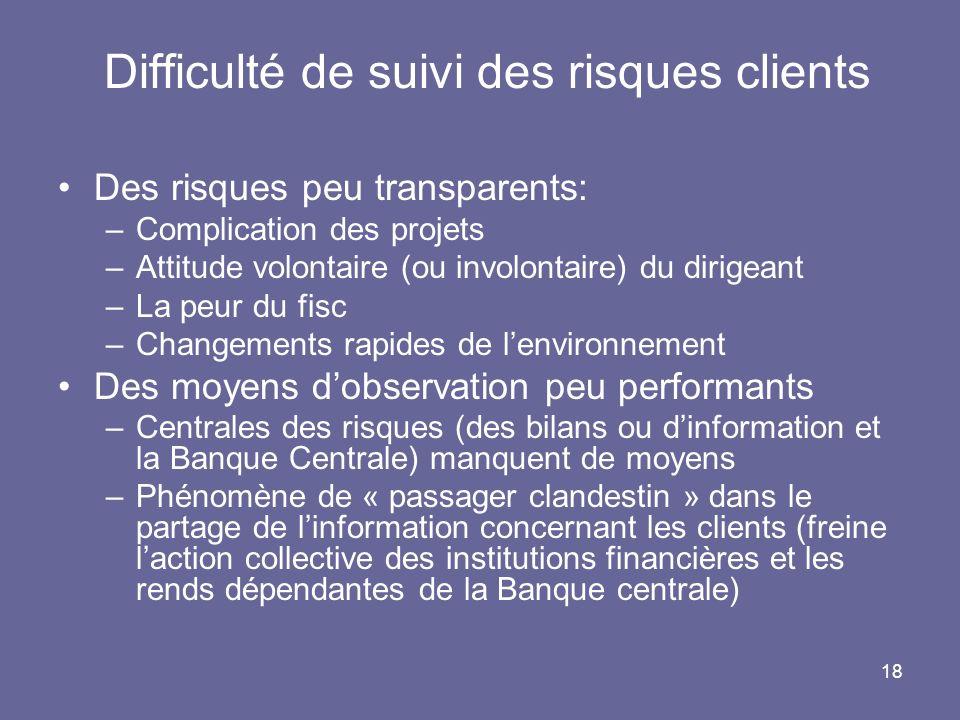 18 Difficulté de suivi des risques clients Des risques peu transparents: –Complication des projets –Attitude volontaire (ou involontaire) du dirigeant