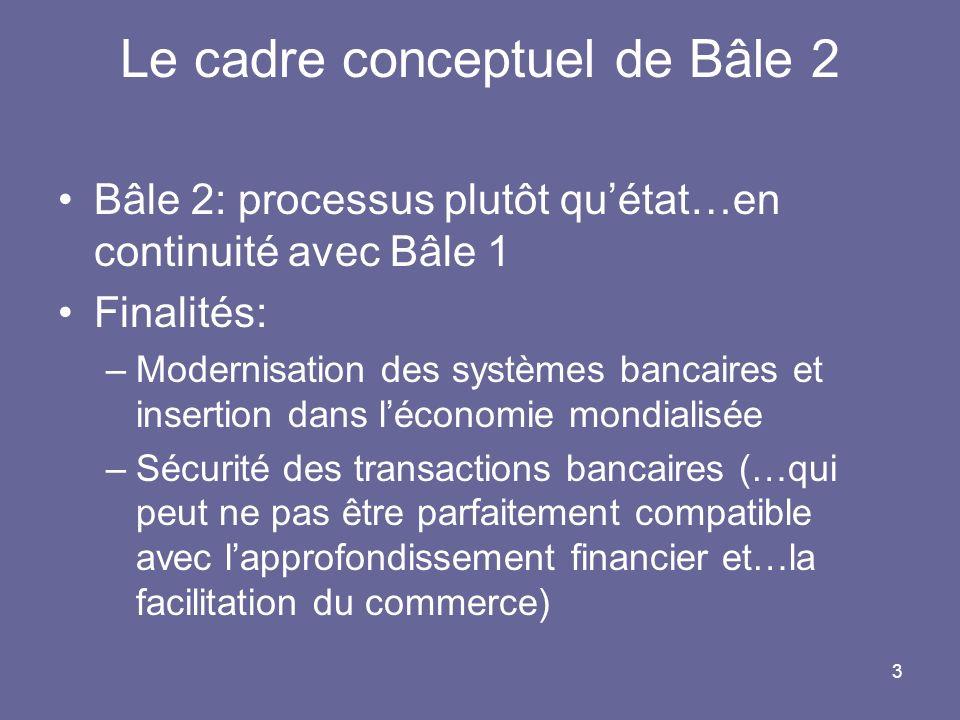 3 Le cadre conceptuel de Bâle 2 Bâle 2: processus plutôt quétat…en continuité avec Bâle 1 Finalités: –Modernisation des systèmes bancaires et insertion dans léconomie mondialisée –Sécurité des transactions bancaires (…qui peut ne pas être parfaitement compatible avec lapprofondissement financier et…la facilitation du commerce)
