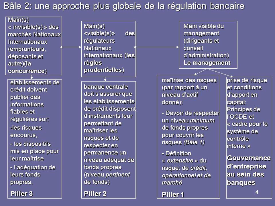 4 Bâle 2: une approche plus globale de la régulation bancaire Main(s) « invisible(s) » des marchés Nationaux Internationaux (emprunteurs, déposants et autre)(la concurrence) Main(s) «visible(s)» des régulateurs Nationaux internationaux (les règles prudentielles) Main visible du management (dirigeants et conseil dadministration) Le management maîtrise des risques (par rapport à un niveau dactif donné): - Devoir de respecter un niveau minimum de fonds propres pour couvrir les risques (Bâle 1) - Définition « extensive » du risque: de crédit, opérationnel et de marché - Définition « extensive » du risque: de crédit, opérationnel et de marché Pilier 1 prise de risque et conditions dapport en capital: Principes de lOCDE et « cadre pour le système de contrôle interne » Gouvernance dentreprise au sein des banques banque centrale doit sassurer que les établissements de crédit disposent dinstruments leur permettant de maîtriser les risques et de respecter en permanence un niveau adéquat de fonds propres (niveau pertinent de fonds) Pilier 2 établissements de crédit doivent publier des informations fiables et régulières sur: -les risques encourus, - les dispositifs mis en place pour leur maîtrise - ladéquation de leurs fonds propres.