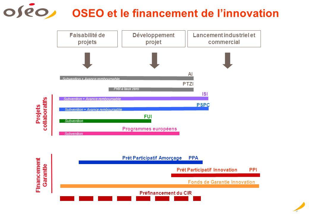 3 OSEO et le financement de linnovation Faisabilité de projets Développement projet Lancement industriel et commercial Prêt Participatif Amorçage PPA