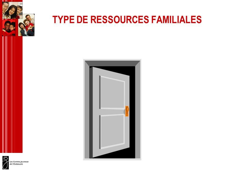 TYPES DE RESSOURCES FAMILIALES RESSOURCE DE TYPE FAMILIAL RÉGULIÈRE RESSOURCE DE TYPE FAMILIAL SPÉCIFIQUE RESSOURCE DE TYPE FAMILIAL DE RÉPIT RESSOURCE DE TYPE FAMILIAL BANQUE MIXTE