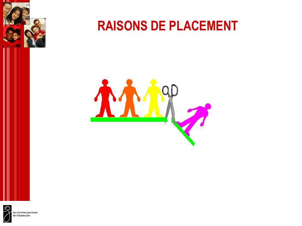RAISONS DE PLACEMENT