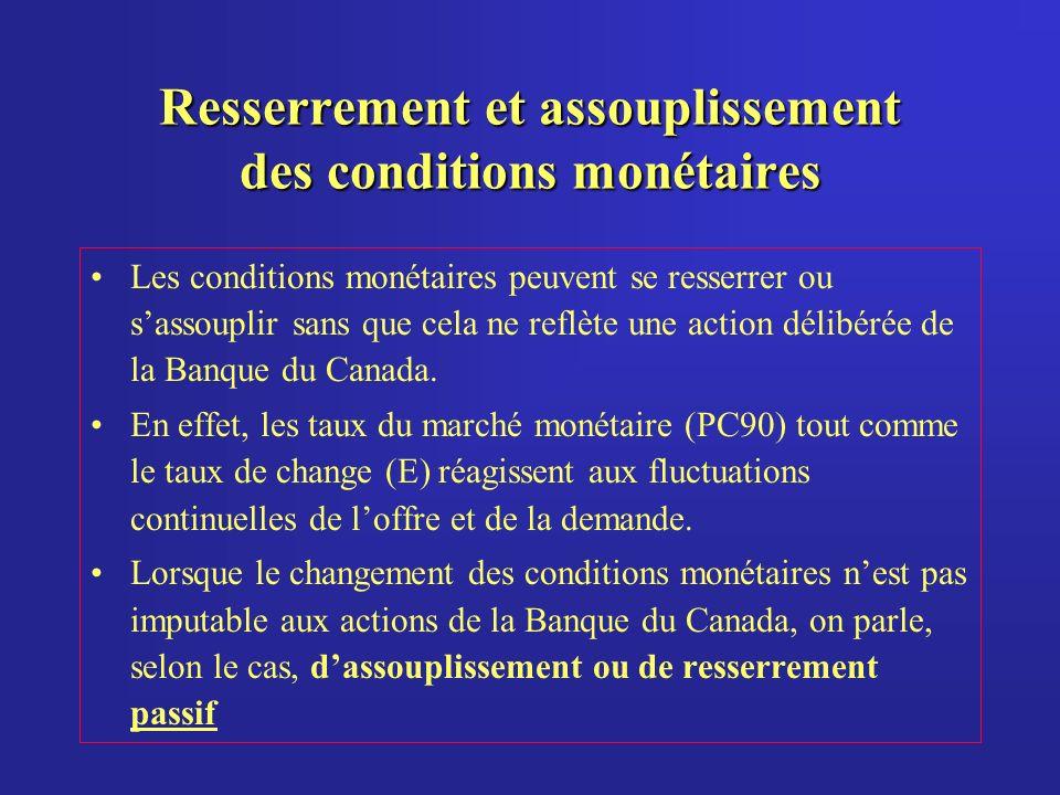Resserrement et assouplissement des conditions monétaires Les conditions monétaires peuvent se resserrer ou sassouplir sans que cela ne reflète une action délibérée de la Banque du Canada.