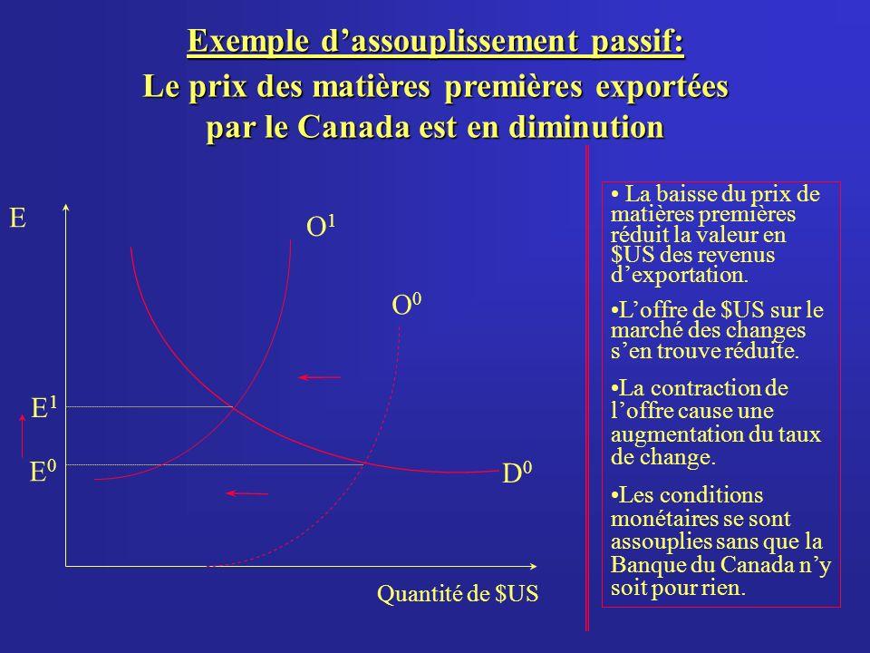 Exemple dassouplissement passif: Le prix des matières premières exportées par le Canada est en diminution Quantité de $US E O0O0 E0E0 D0D0 O1O1 E1E1 La baisse du prix de matières premières réduit la valeur en $US des revenus dexportation.