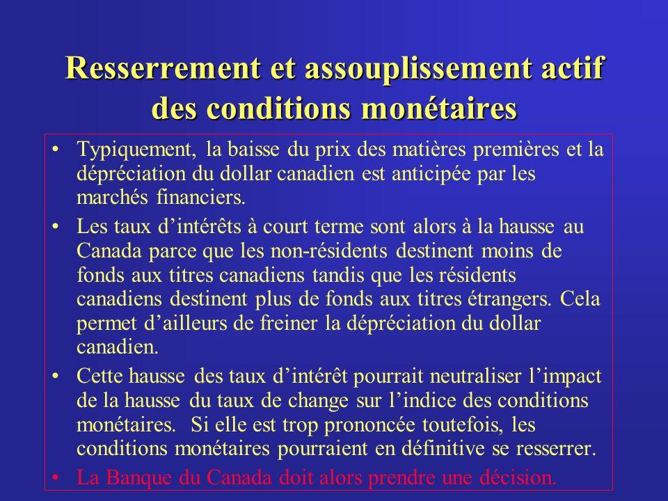 Resserrement et assouplissement actif des conditions monétaires Typiquement, la baisse du prix des matières premières et la dépréciation du dollar canadien est anticipée par les marchés financiers.