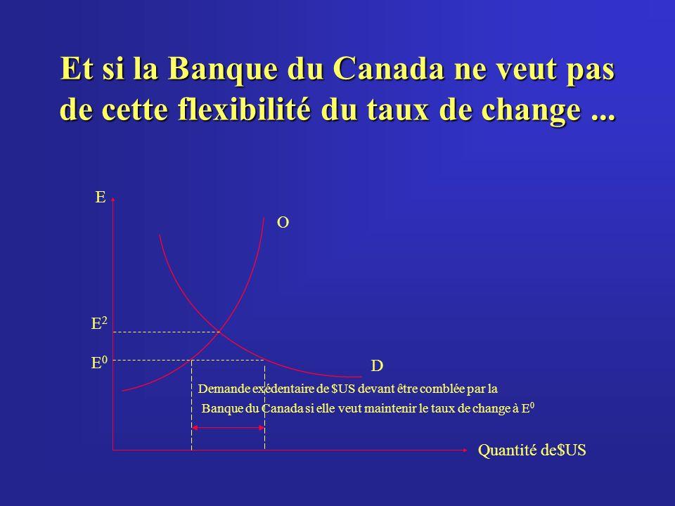Et si la Banque du Canada ne veut pas de cette flexibilité du taux de change...