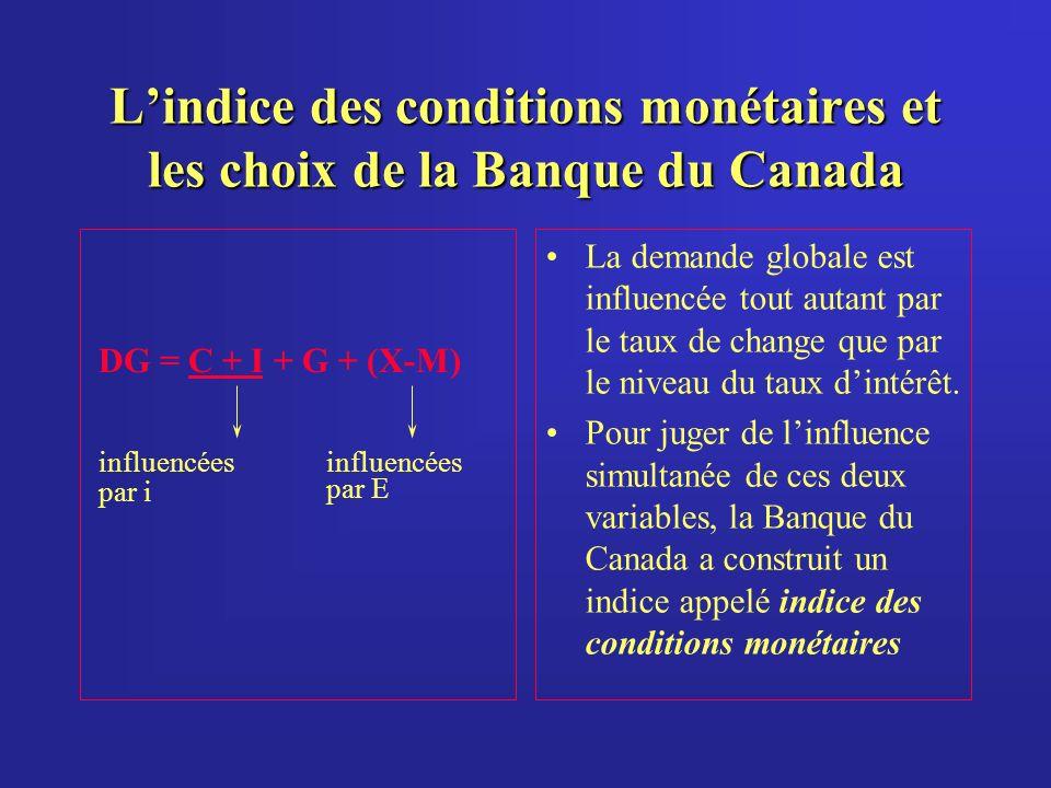 Lindice des conditions monétaires et les choix de la Banque du Canada DG = C + I + G + (X-M) influencées par E influencées par i La demande globale est influencée tout autant par le taux de change que par le niveau du taux dintérêt.
