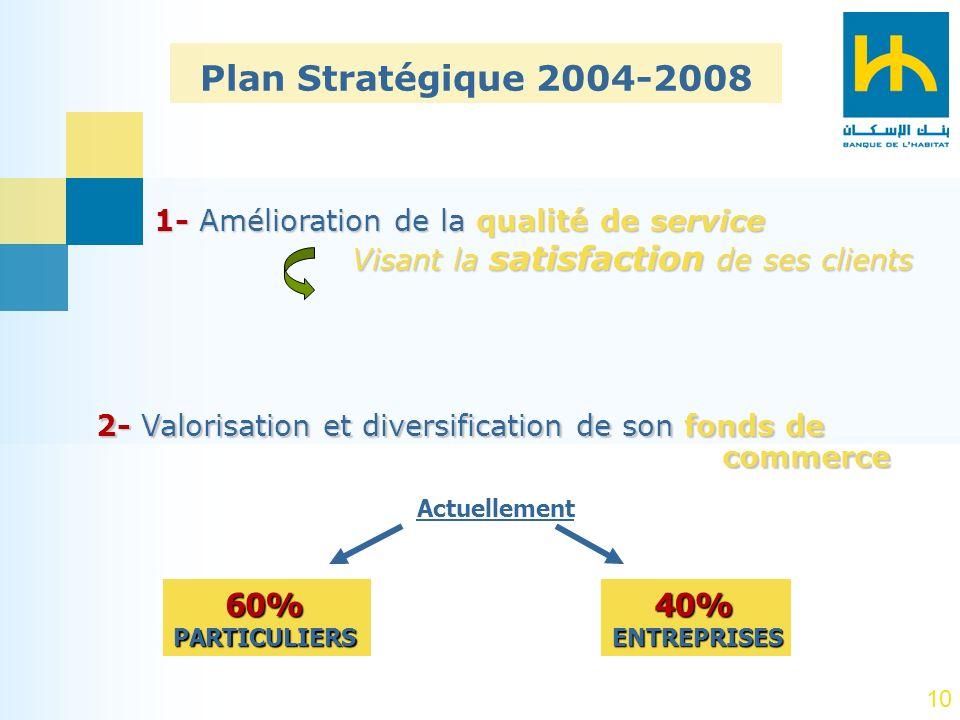 10 2- Valorisation et diversification de son fonds de commerce 1- Amélioration de la qualité de service Visant la satisfaction de ses clients Actuelle