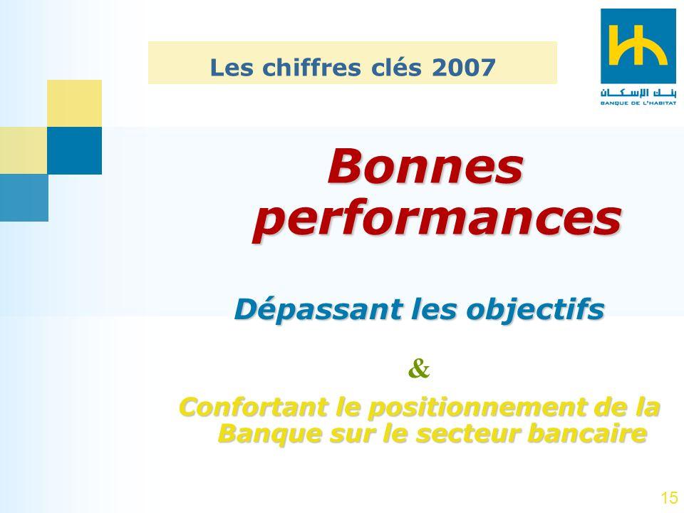 15 Bonnes performances Dépassant les objectifs & Confortant le positionnement de la Banque sur le secteur bancaire Les chiffres clés 2007
