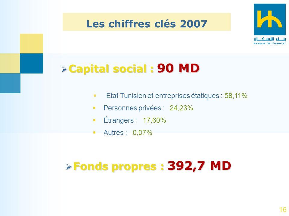 16 Les chiffres clés 2007 Capital social : 90 MD Capital social : 90 MD Etat Tunisien et entreprises étatiques : 58,11% Personnes privées : 24,23% Étr