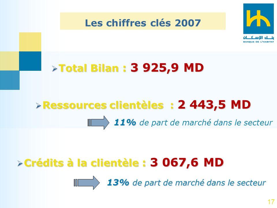 17 Total Bilan : 3 925,9 MD Total Bilan : 3 925,9 MD Crédits à la clientèle : 3 067,6 MD Crédits à la clientèle : 3 067,6 MD Ressources clientèles : 2