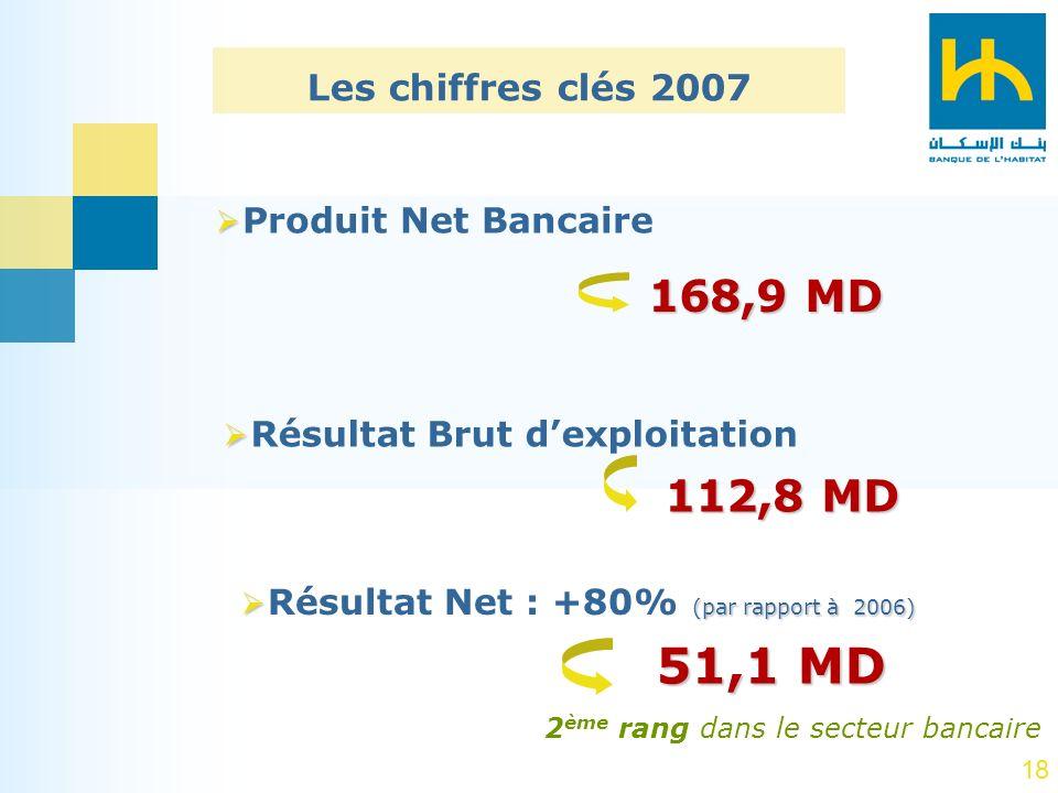 18 Produit Net Bancaire (par rapport à 2006) Résultat Net : +80% (par rapport à 2006) 112,8 MD 51,1 MD Résultat Brut dexploitation 168,9 MD Les chiffr