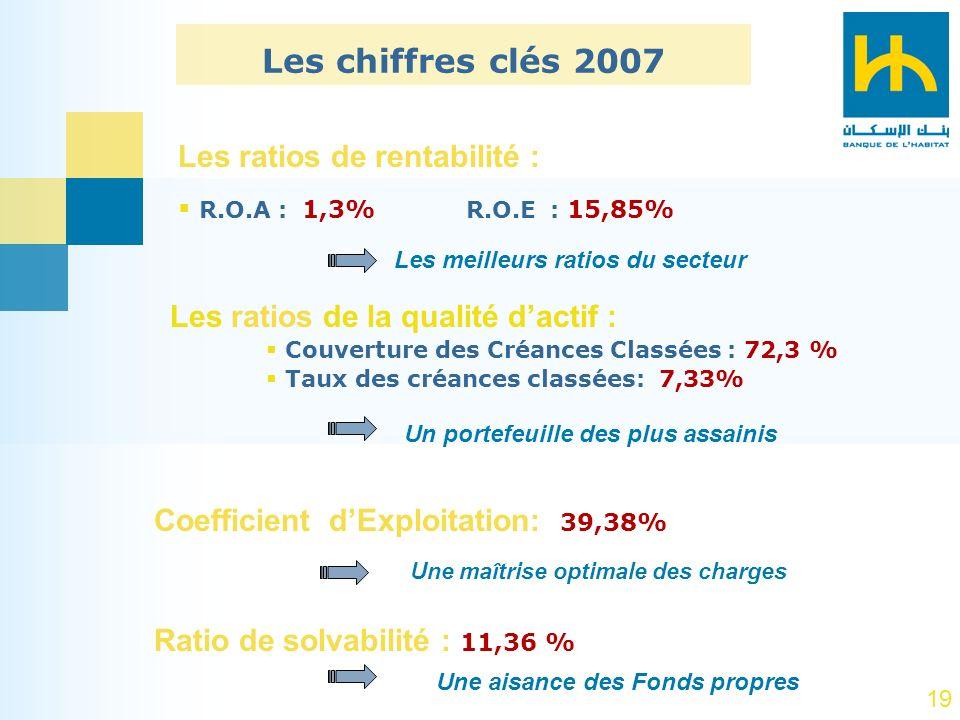 19 Les chiffres clés 2007 Les ratios de rentabilité : R.O.A : 1,3% R.O.E : 15,85% Les meilleurs ratios du secteur Les ratios de la qualité dactif : Co