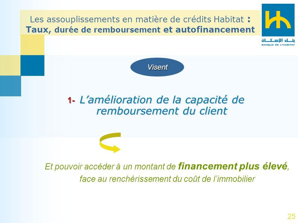 25 1- Lamélioration de la capacité de remboursement du client Et pouvoir accéder à un montant de financement plus élevé, face au renchérissement du co