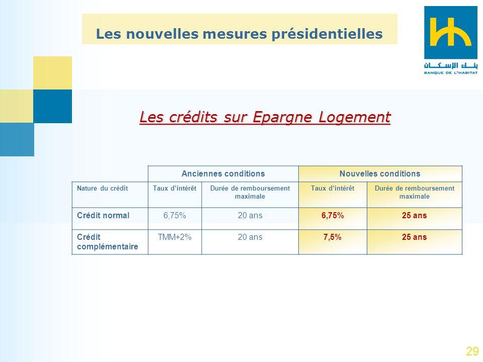 29 Les nouvelles mesures présidentielles Nouvelles conditionsAnciennes conditions Durée de remboursement maximale Taux dintérêtDurée de remboursement