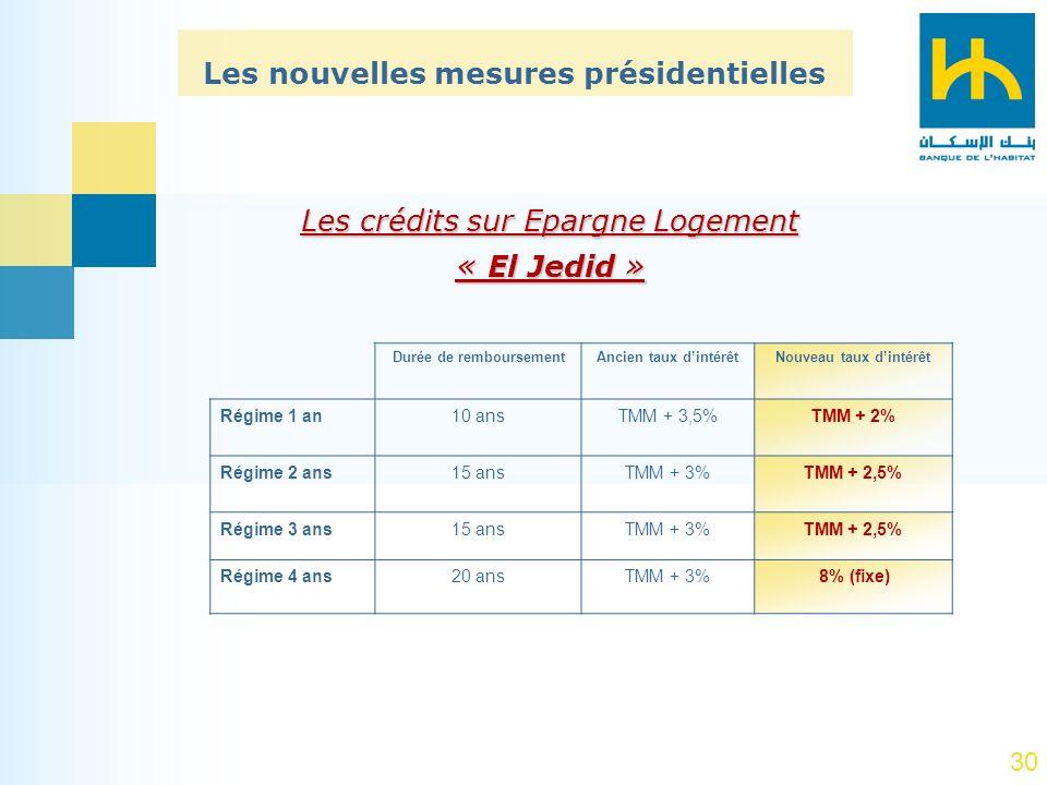 30 Les nouvelles mesures présidentielles Les crédits sur Epargne Logement « El Jedid » Nouveau taux dintérêtAncien taux dintérêtDurée de remboursement