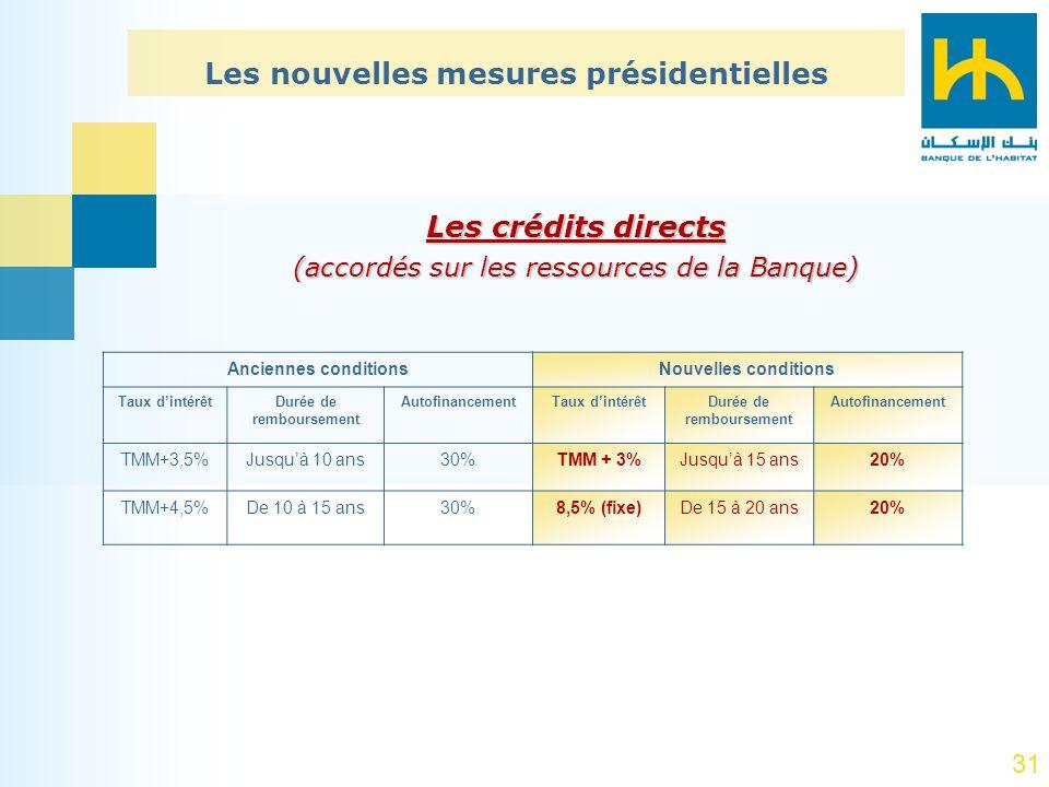 31 Les nouvelles mesures présidentielles Nouvelles conditionsAnciennes conditions AutofinancementDurée de remboursement Taux dintérêtAutofinancementDu