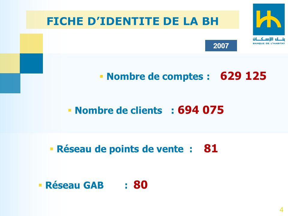 4 FICHE DIDENTITE DE LA BH Nombre de comptes : 629 125 Nombre de clients : 694 075 Réseau de points de vente : 81 Réseau GAB: 80 2007
