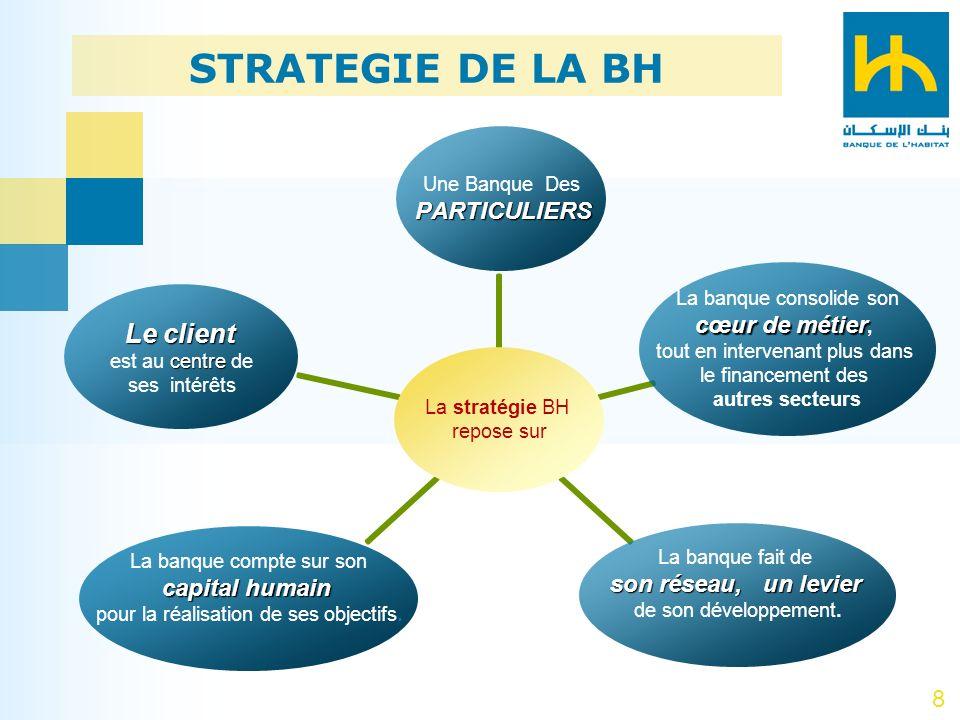 8 La stratégie BH repose sur Leclient Le client centre est au centre de ses intérêts La banque consolide son cœur de métier cœur de métier, tout en in