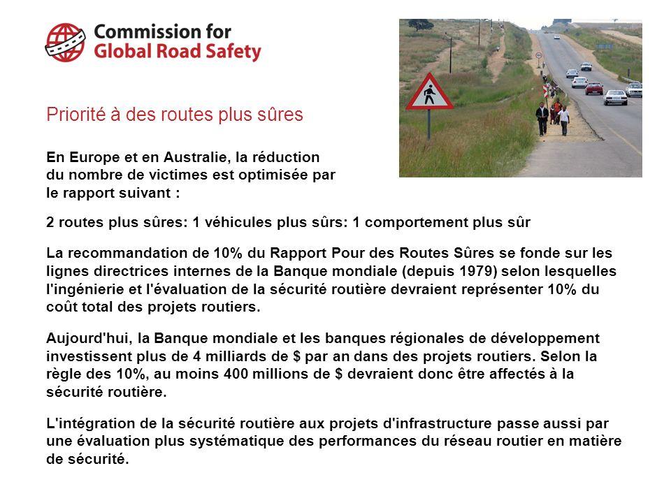 Infrastructures routières – Risques comparés Risque de mortalité relatif/km/année 1 10 200
