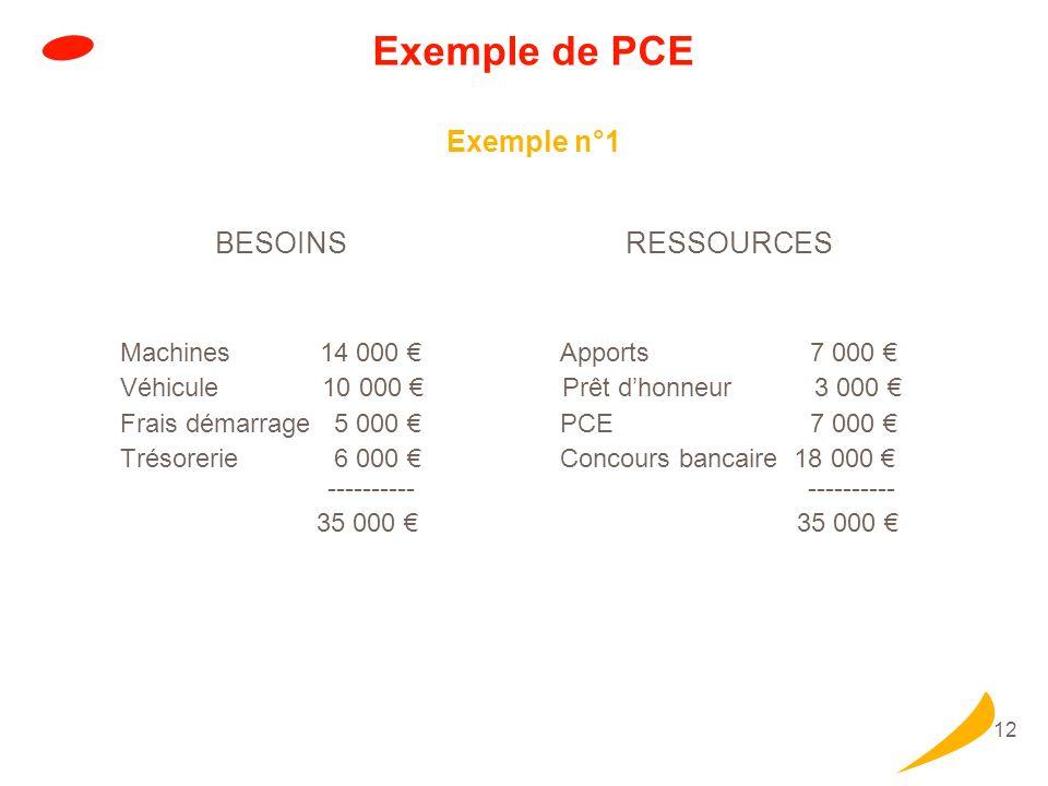 12 Exemple de PCE Exemple n°1 BESOINS RESSOURCES Machines 14 000 Apports 7 000 Véhicule 10 000 Prêt dhonneur 3 000 Frais démarrage 5 000 PCE 7 000 Tré