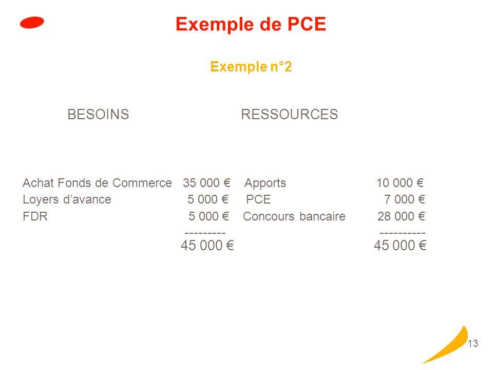 13 Exemple de PCE Exemple n°2 BESOINS RESSOURCES Achat Fonds de Commerce 35 000 Apports 10 000 Loyers davance 5 000 PCE 7 000 FDR 5 000 Concours banca