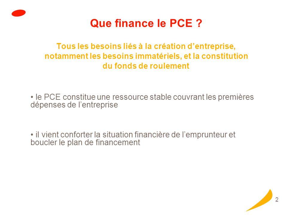 2 Que finance le PCE ? Tous les besoins liés à la création dentreprise, notamment les besoins immatériels, et la constitution du fonds de roulement le