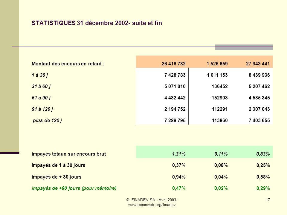 © FINADEV SA - Avril 2003- www.beninweb.org/finadev 16 STATISTIQUES 31 décembre 2002 – suite # 1 Taux de recouvrement 1 à 30 j0,17%0,08%0,17% Taux de recouvrement 31 à 90 j0,22%0,02%0,20% Taux de recouvrement + 90 j0,22%0,02%0,20% Encours moyen par prêt307 166 NS Encours moyen par bénéficiaire242 690299 319 262 551 Nombre d agents de crédit20323 Nombre de bénéficiaires de crédit / agent de crédit4161497,666667557 Encours moyen par agent de crédit100 934 865448 280 036 146 240 757 Nombre d autres agents150