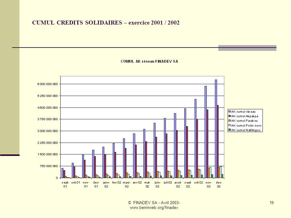 © FINADEV SA - Avril 2003- www.beninweb.org/finadev 18 EVOLUTION DES ENCOURS CREDITS SOLIDAIRES- exercice 2001/ 2002
