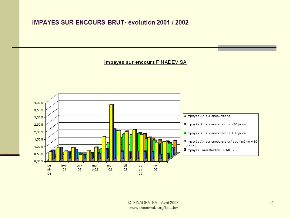 © FINADEV SA - Avril 2003- www.beninweb.org/finadev 20 BENEFICIAIRES SOLIDAIRES EN PORTEFEUILLE- exercice 2001 / 2002