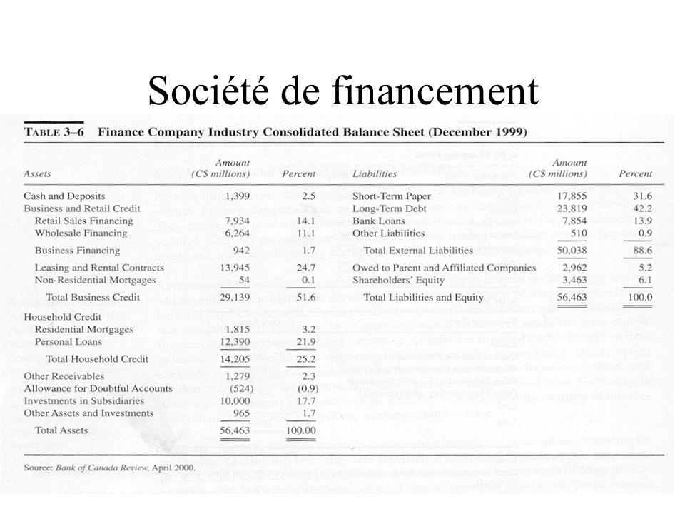 Société de financement