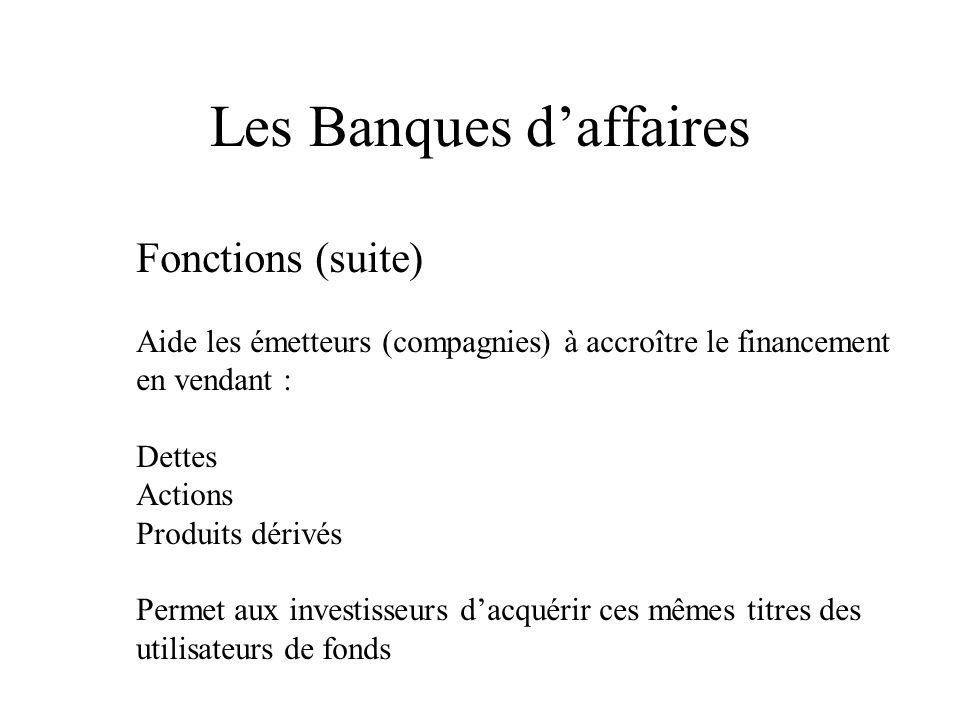 Les Banques daffaires Fonctions (suite) Aide les émetteurs (compagnies) à accroître le financement en vendant : Dettes Actions Produits dérivés Permet aux investisseurs dacquérir ces mêmes titres des utilisateurs de fonds