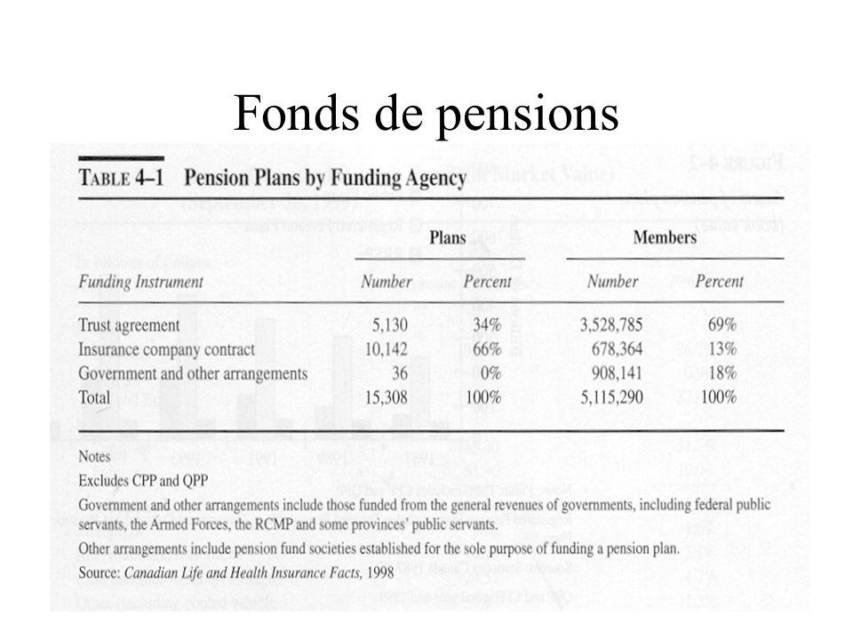 Fonds de pensions