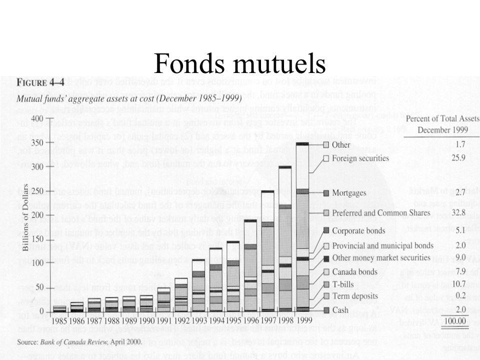 Fonds mutuels